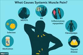 severe muscle aches